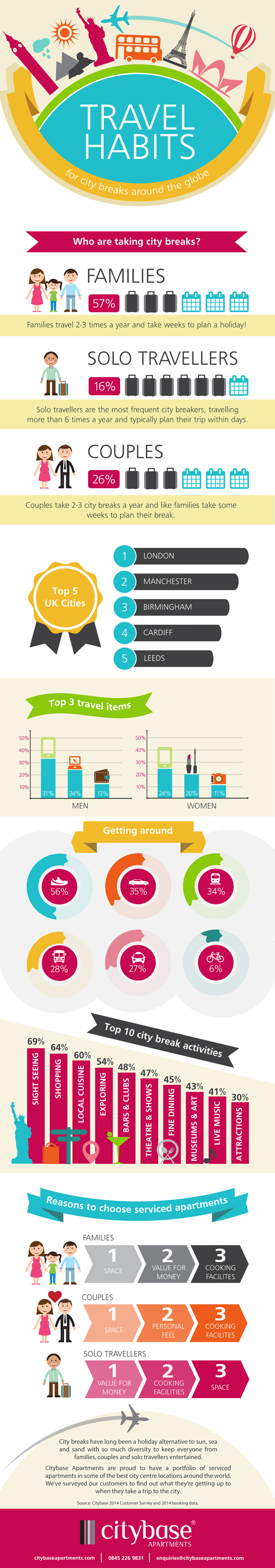 City Travel Habits Infrographic by Citybase Apartments