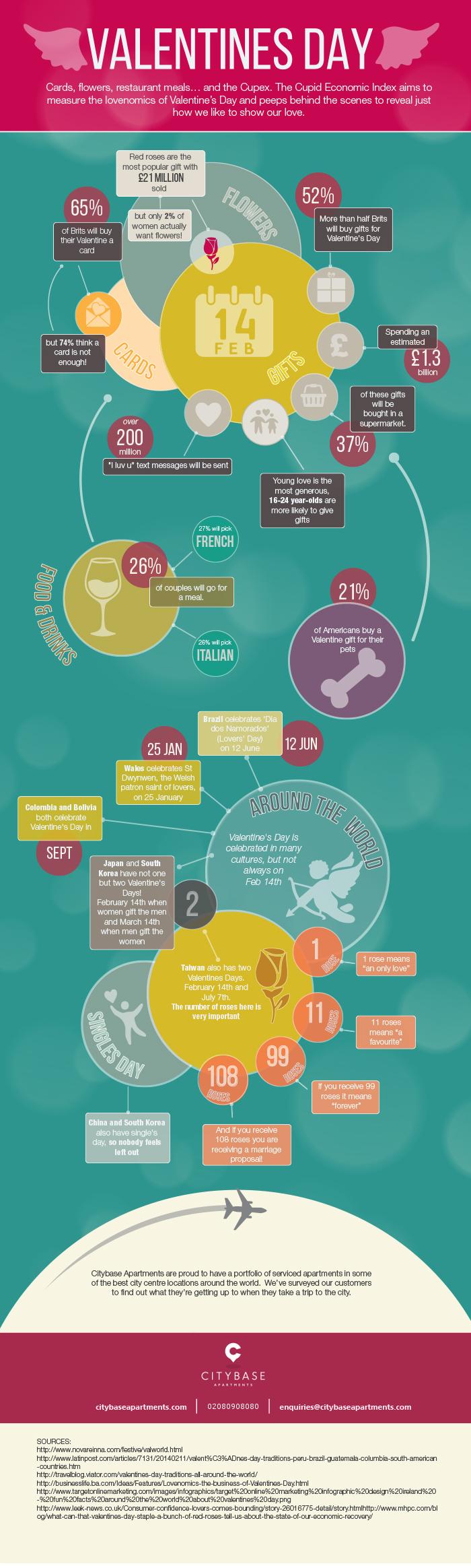 Citybase Valentines Infographic