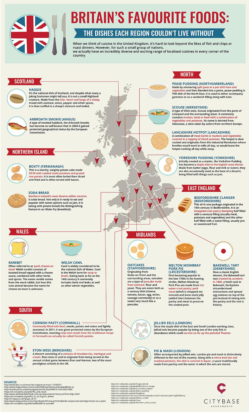 Britains Favourite Foods