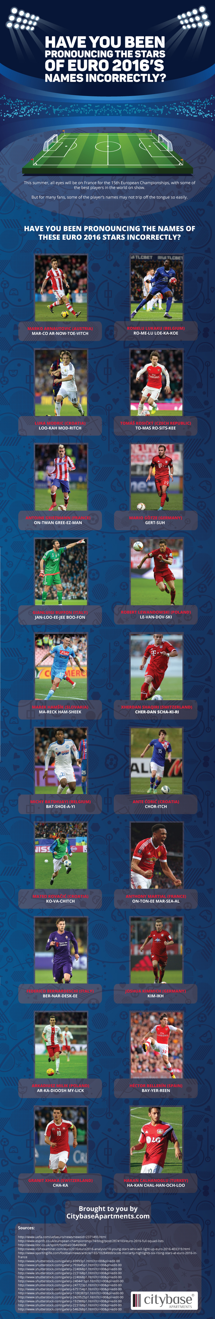 Wrongly Pronounced Euro 2016 Players