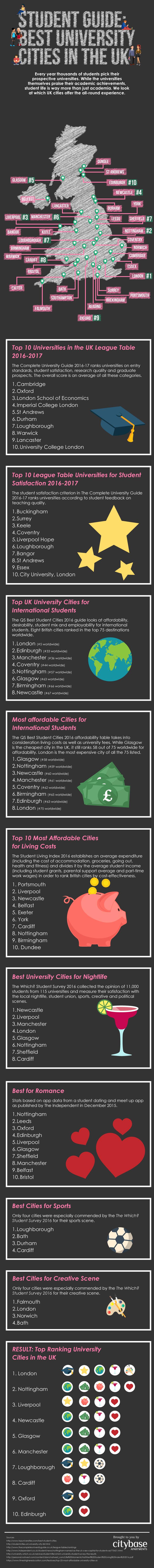 Best-university-cities-in-the-UK-v2 (006)